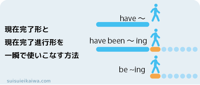 have と have been ing 現在完了形と現在完了進行形の意味と使い方